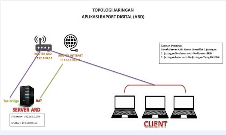 cara menjalankan ard menggunakan router, setting ard agar bisa diakses lewat wifi